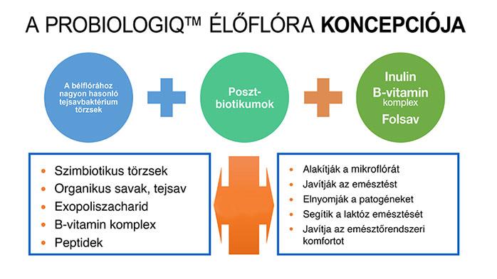 posztbiotikum